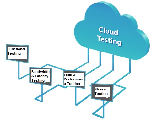 Understanding The Difference Between Cloud-Testing & Testing A Cloud