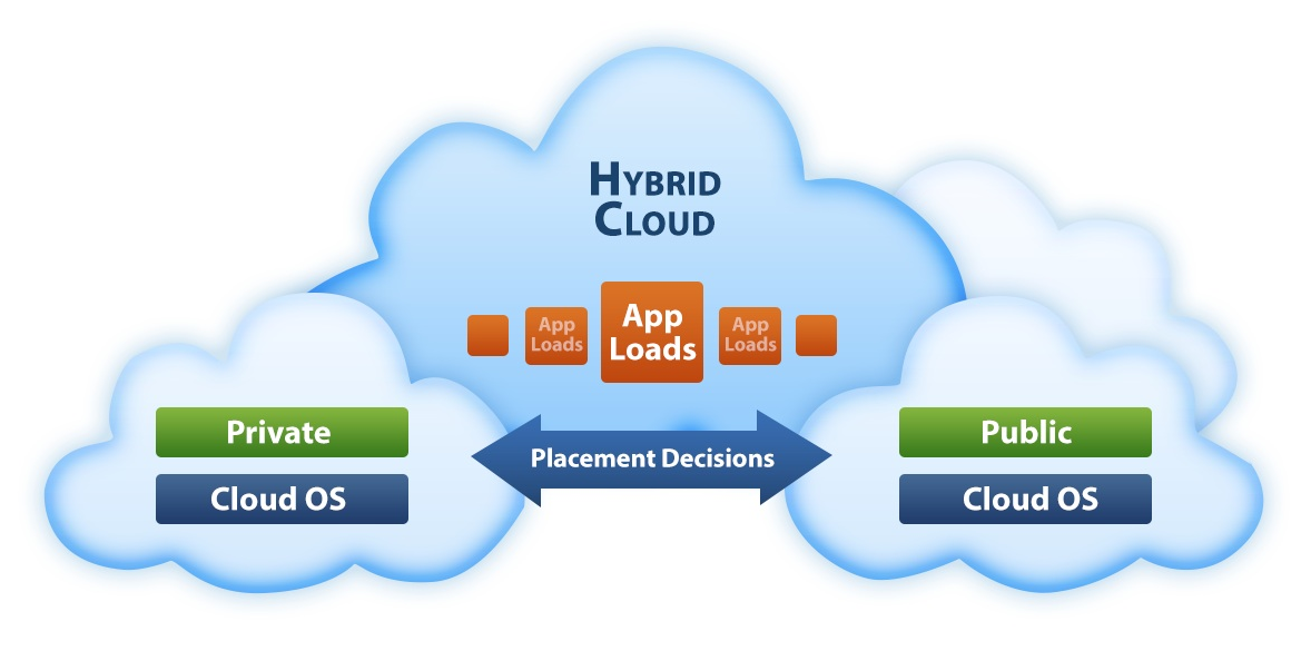 hybrid_cloud_graphic