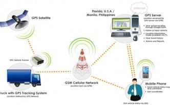 GPS-Vehicle1