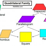 NCERT-Solutions-for-Class-8-Understanding-Quadrilaterals