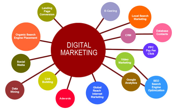 New trends of digital marketing and their benefits