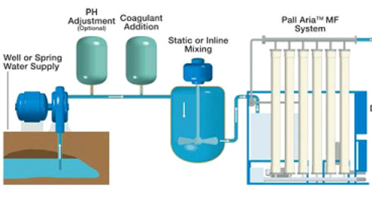 Are Water Filtering and Water Purifying Systems Different? Which one is best for home use?